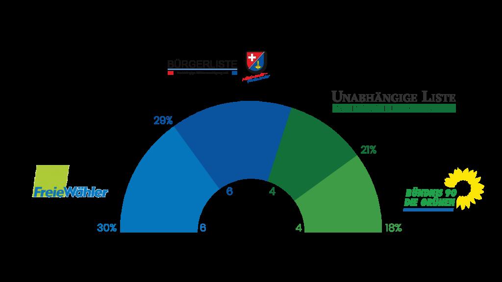 Ergebnis der Kommunalwahlen 2019 und Sitzverteilung im Gemeinderat